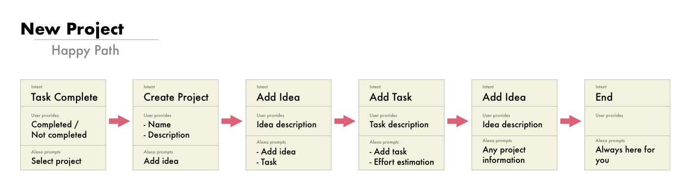 CreateProject_Scenario